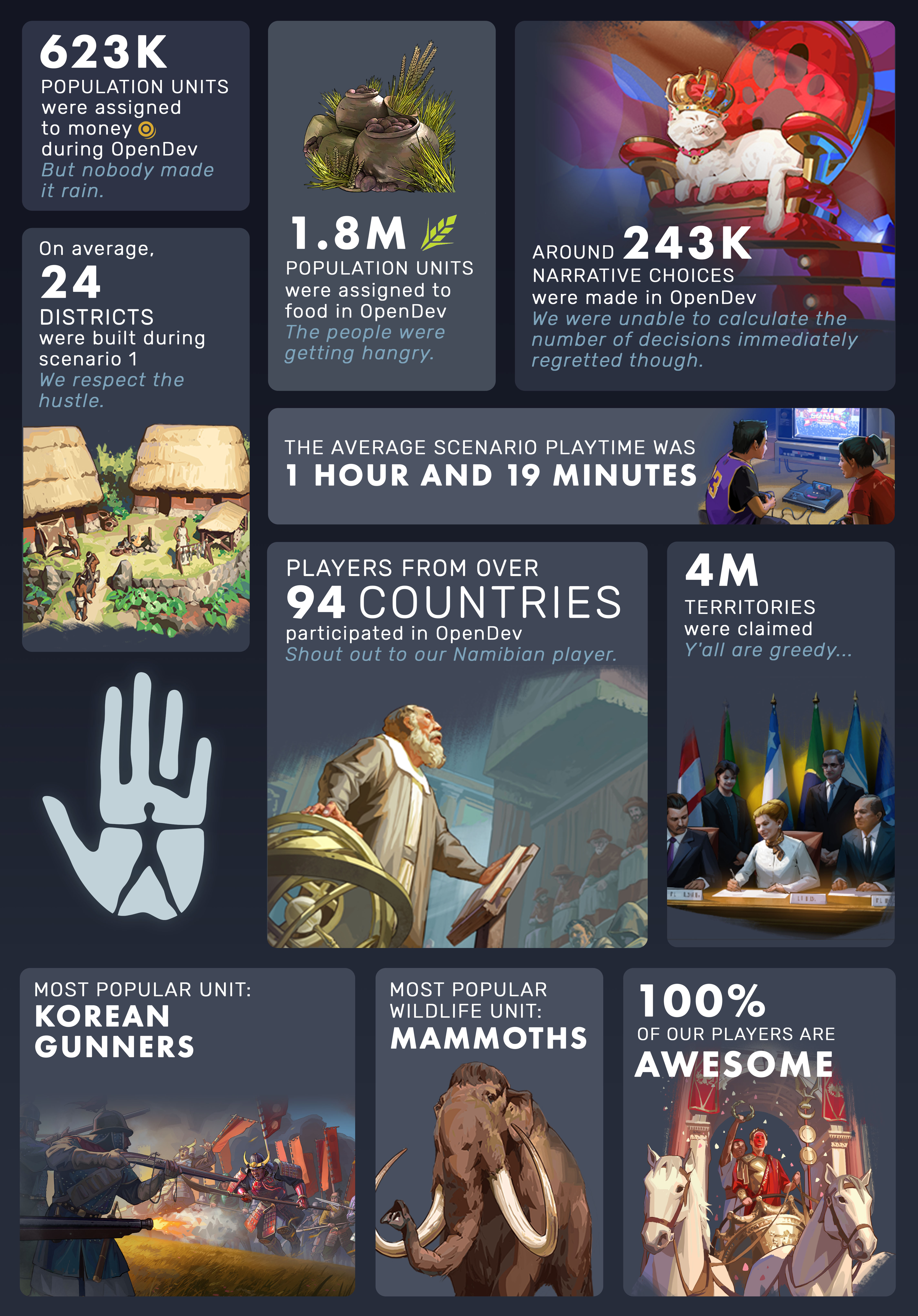 Infografica OpenDev Humankind